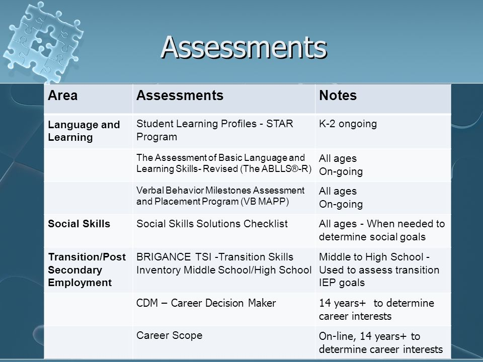 Assessments Area Assessments Notes Language and Learning