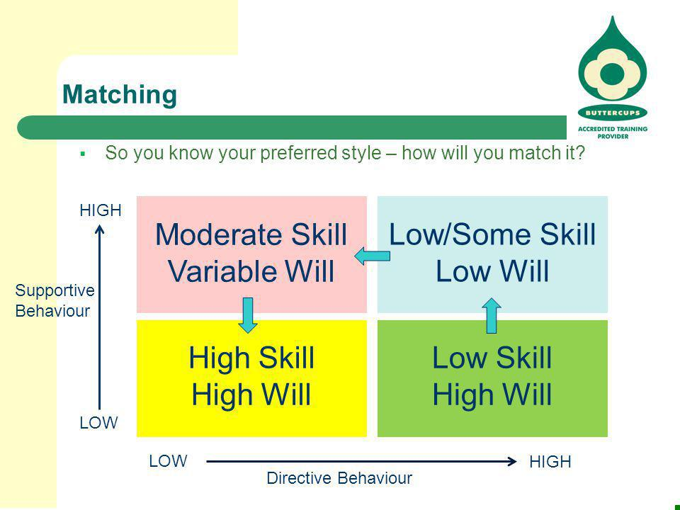 SUPPORTING COACHING Moderate Skill Variable Will Low/Some Skill