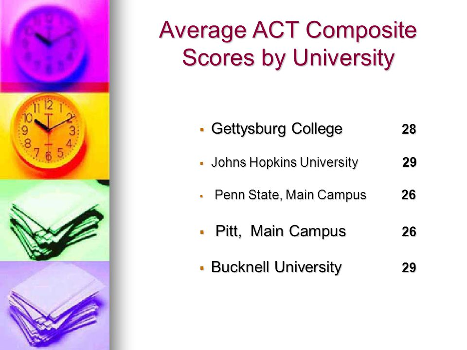 Average ACT Composite Scores by University