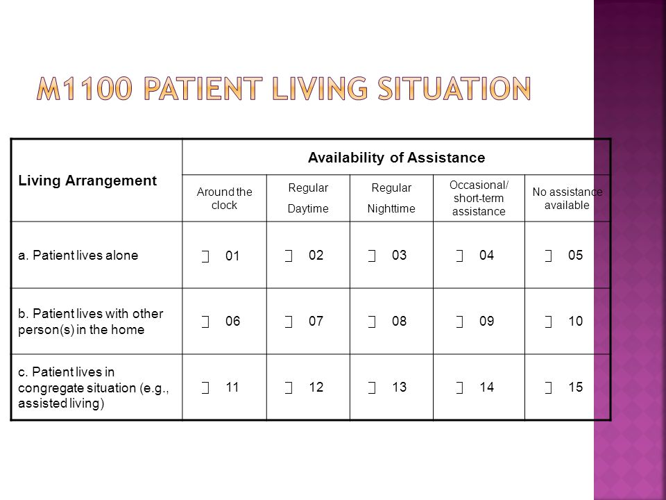 M1100 patient living situation