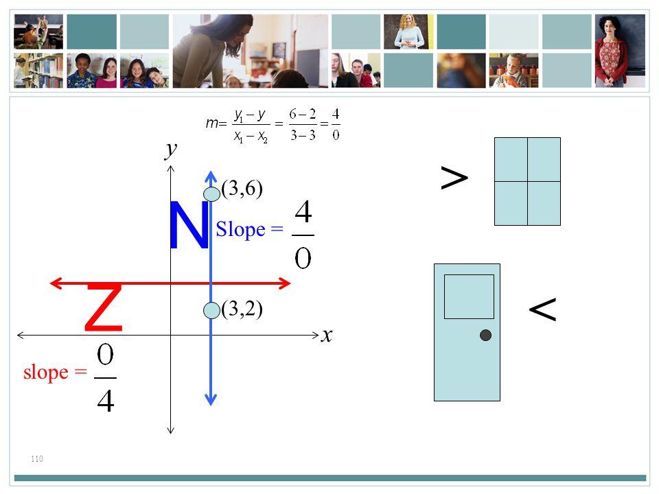 x y > (3,6) (3,2) Z N Slope = < slope =