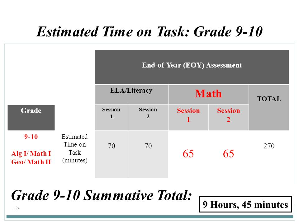 Estimated Time on Task: Grade 9-10 End-of-Year (EOY) Assessment