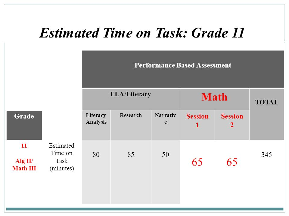 Estimated Time on Task: Grade 11 Performance Based Assessment