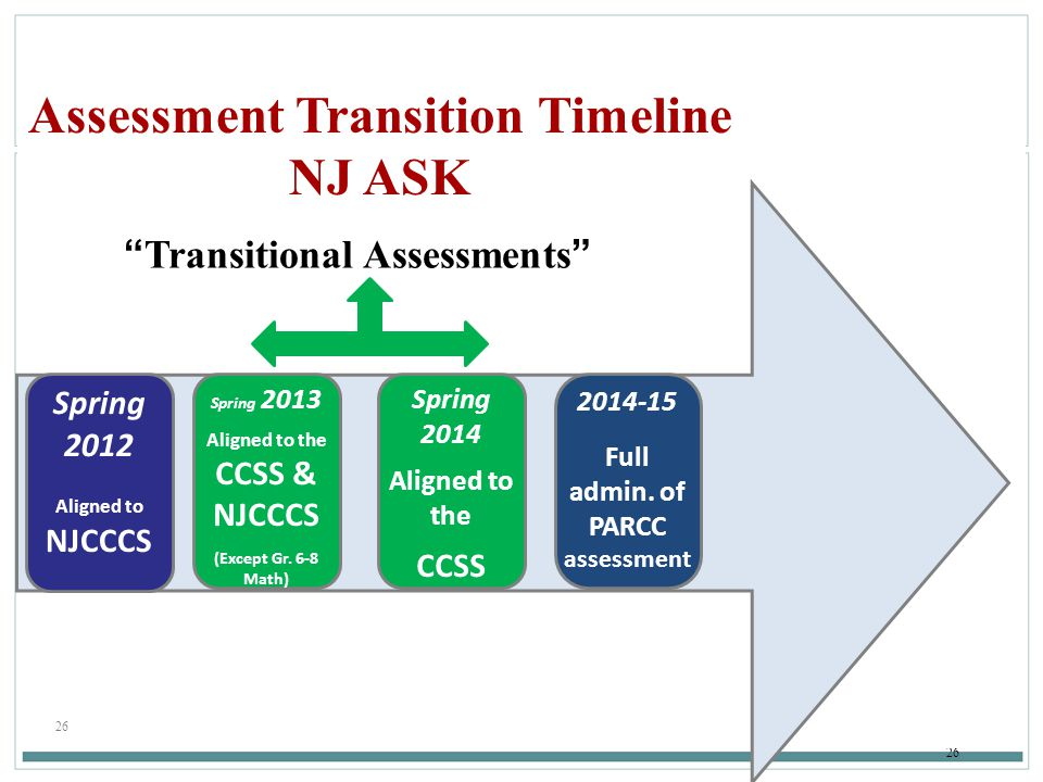 Aligned to the CCSS & NJCCCS Full admin. of PARCC assessment