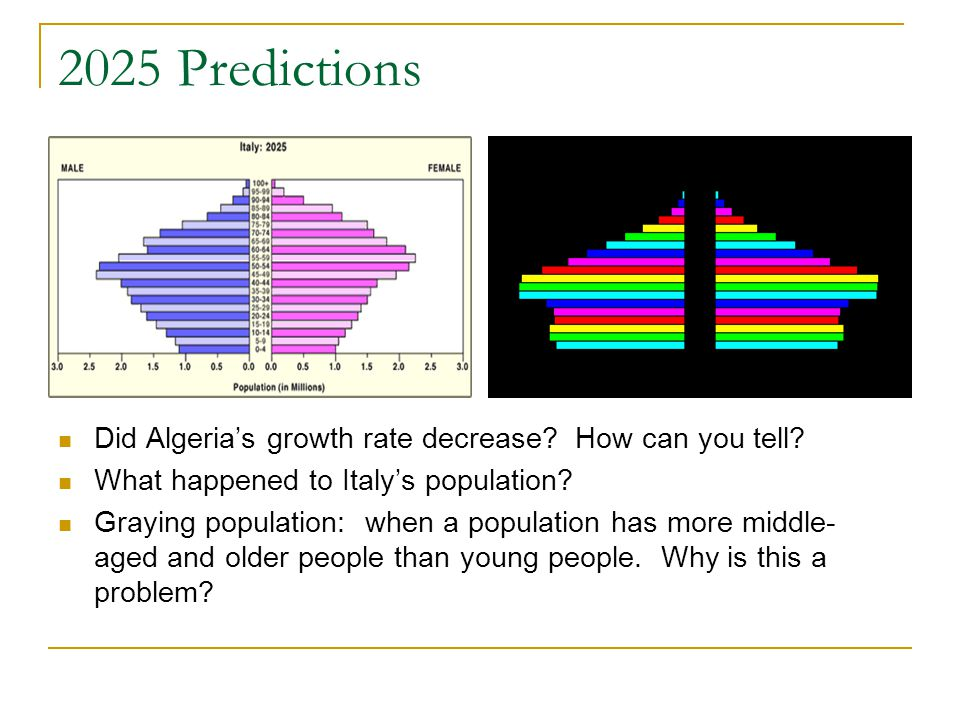 2025 Predictions Did Algeria's growth rate decrease How can you tell