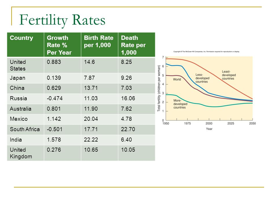 Fertility Rates Country Growth Rate % Per Year Birth Rate per 1,000