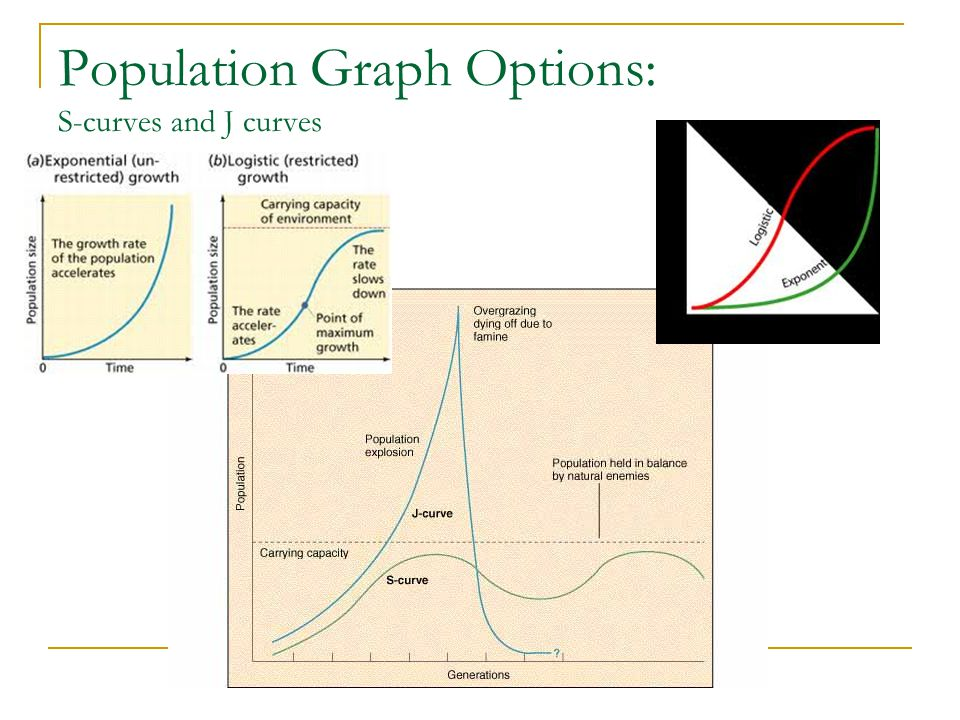 Population Graph Options: S-curves and J curves