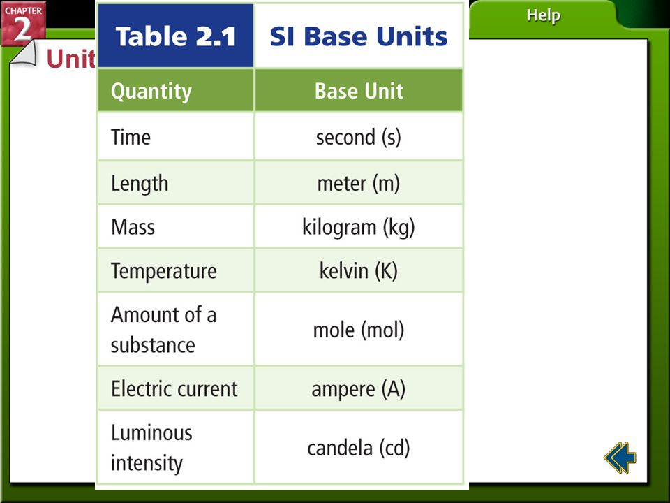 Units (cont.) Section 2-1
