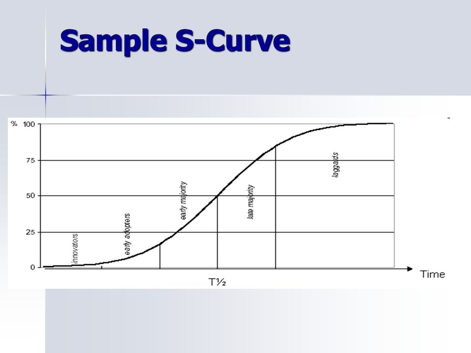 Sample S-Curve