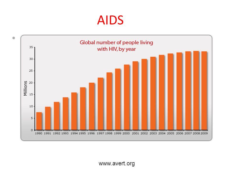 AIDS www.avert.org