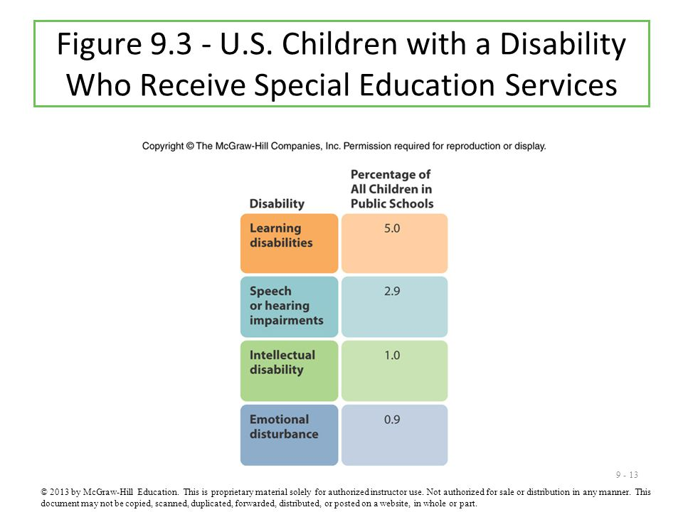 Figure 9.3 - U.S. Children with a Disability Who Receive Special Education Services