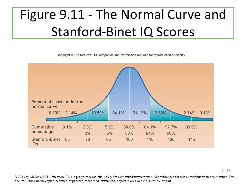 Figure 9.11 - The Normal Curve and Stanford-Binet IQ Scores