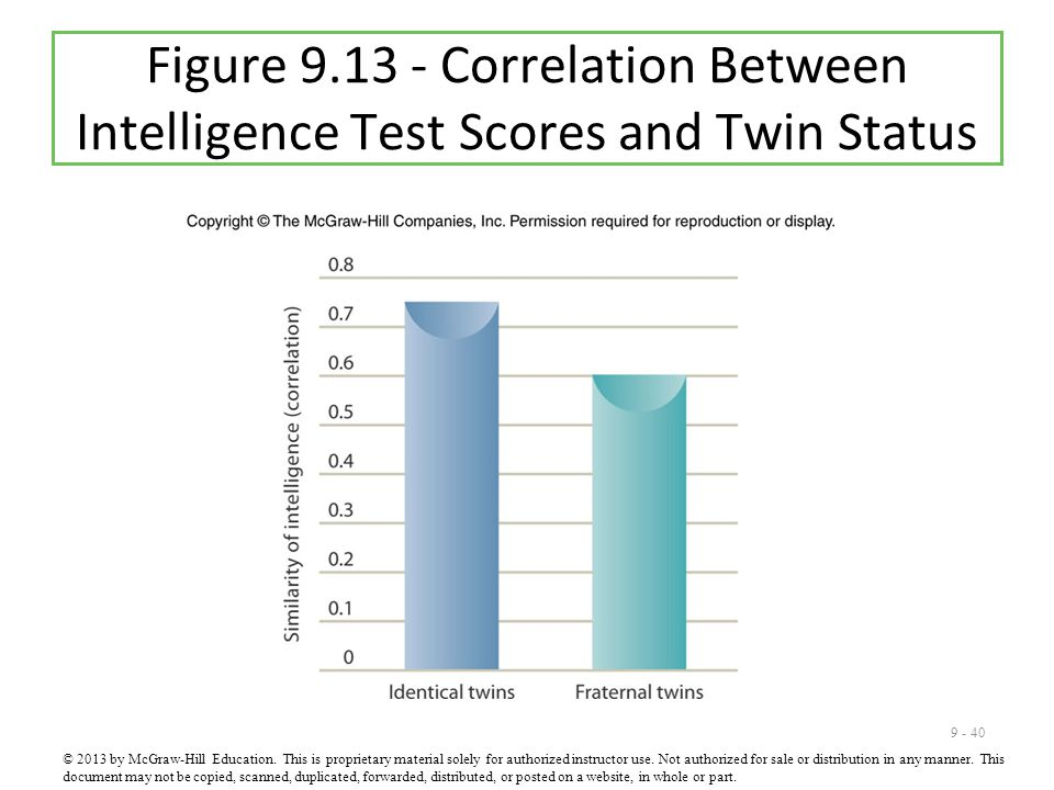 Figure 9.13 - Correlation Between Intelligence Test Scores and Twin Status