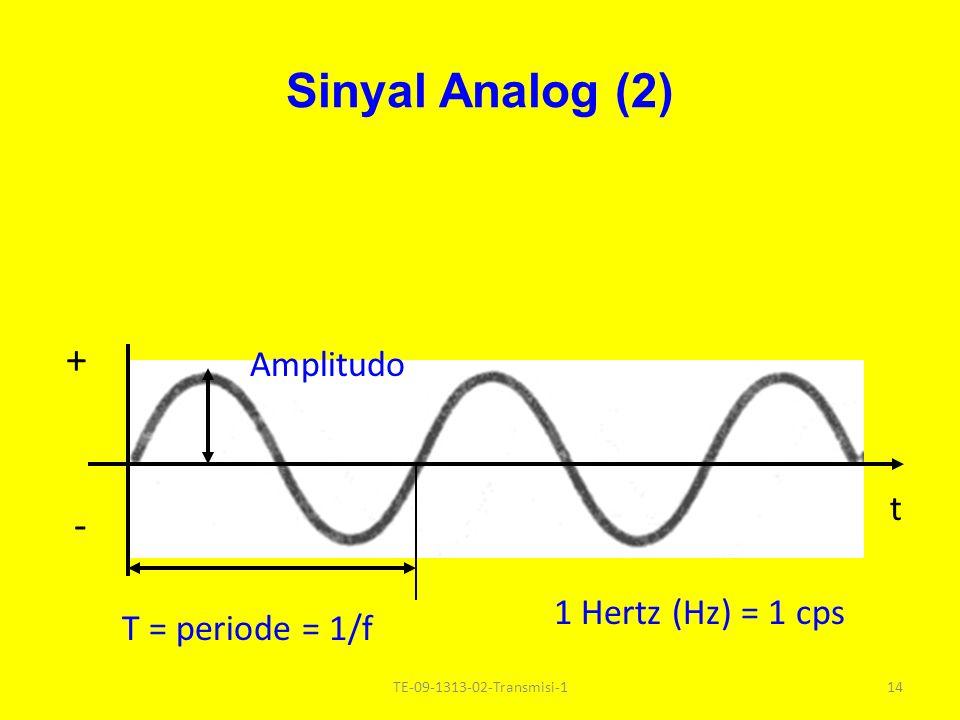 Sinyal Analog (2) + - Amplitudo t 1 Hertz (Hz) = 1 cps