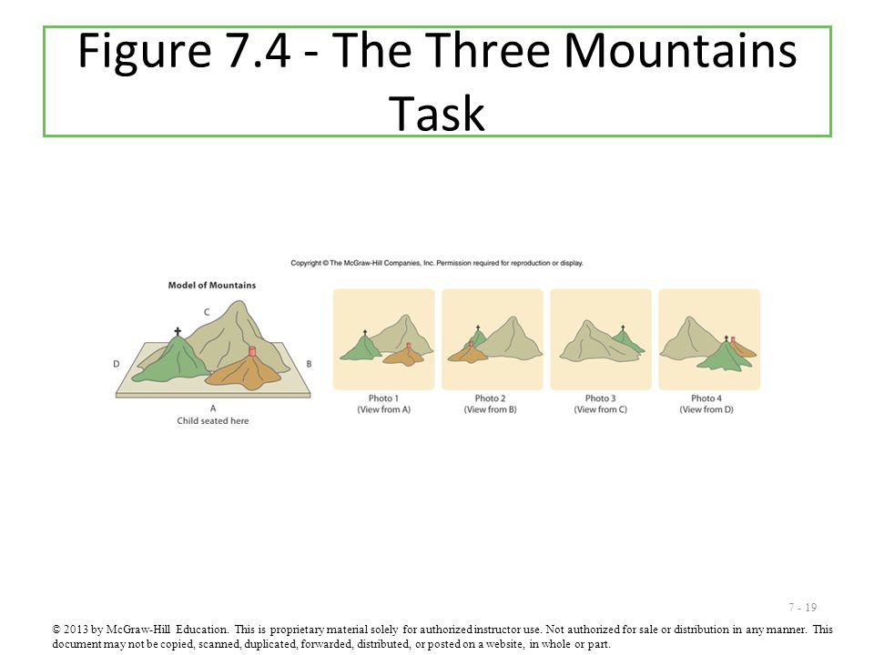 Figure 7.4 - The Three Mountains Task