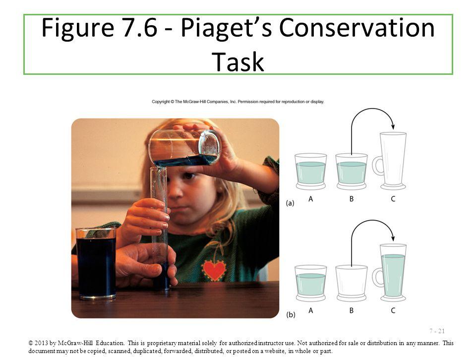 Figure 7.6 - Piaget's Conservation Task