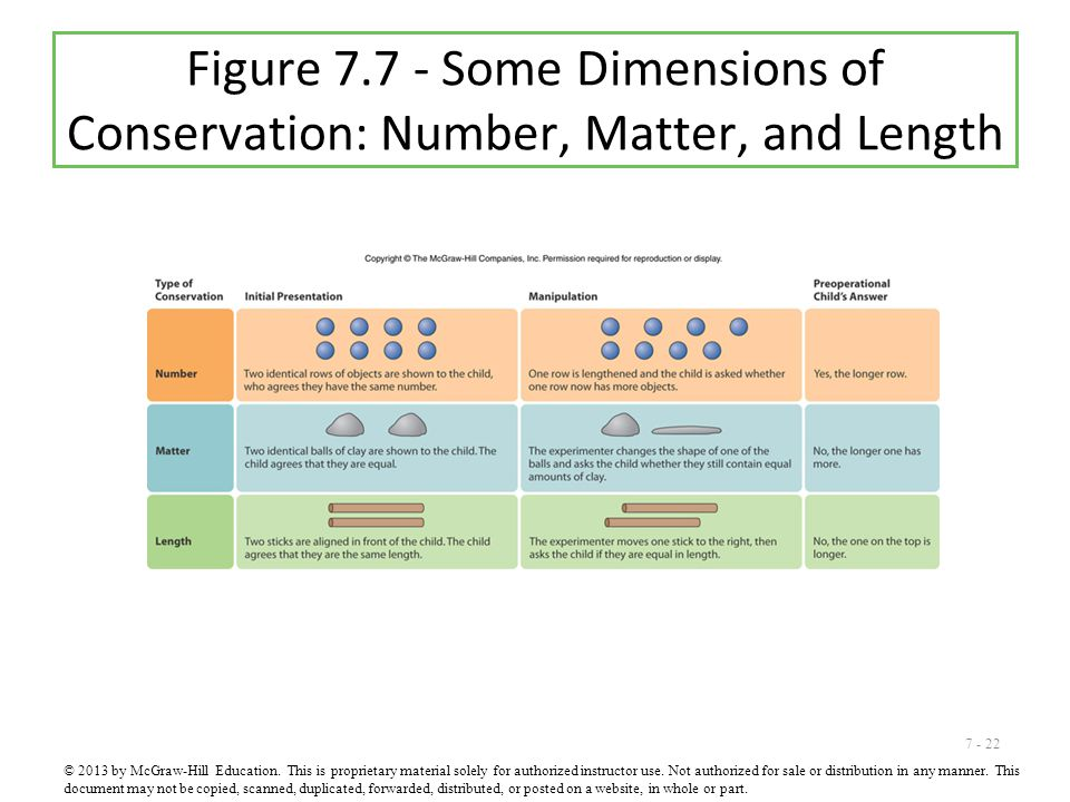 Figure 7.7 - Some Dimensions of Conservation: Number, Matter, and Length