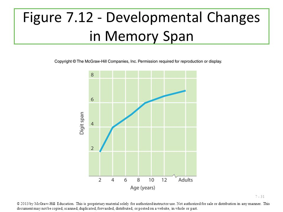 Figure 7.12 - Developmental Changes in Memory Span
