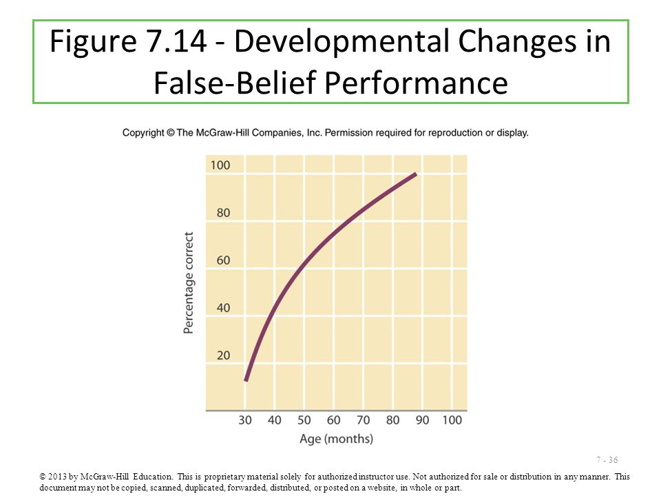 Figure 7.14 - Developmental Changes in False-Belief Performance