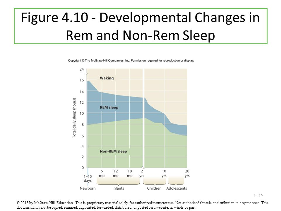 Figure 4.10 - Developmental Changes in Rem and Non-Rem Sleep