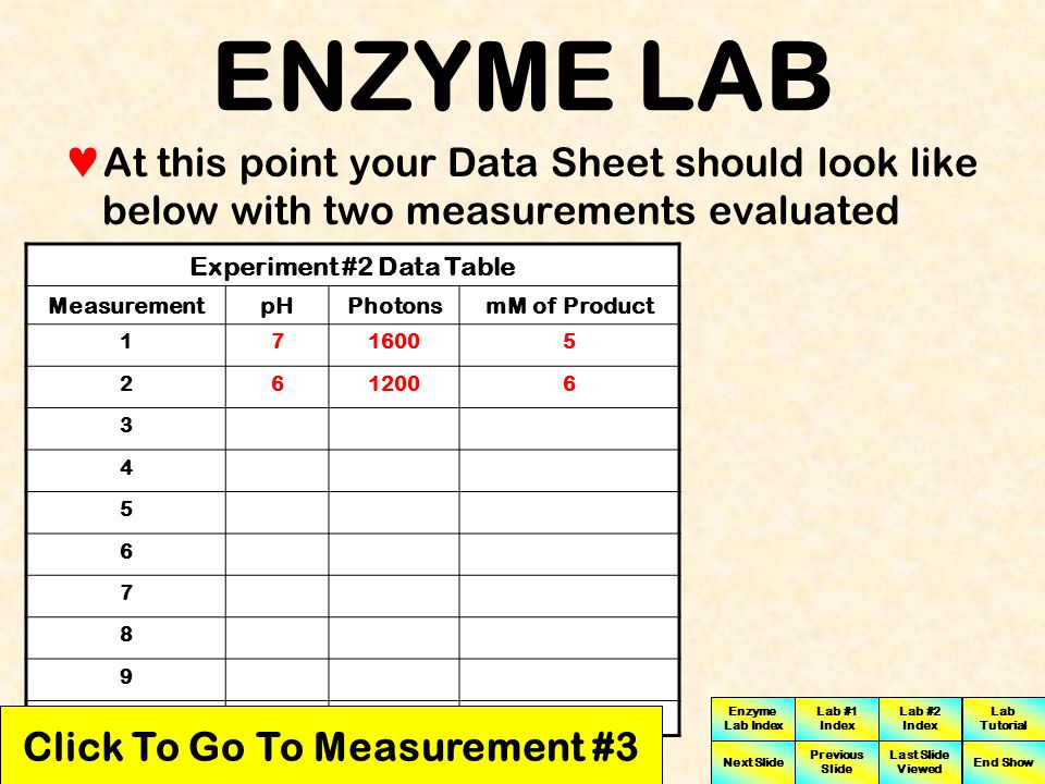 Experiment #2 Data Table Click To Go To Measurement #3