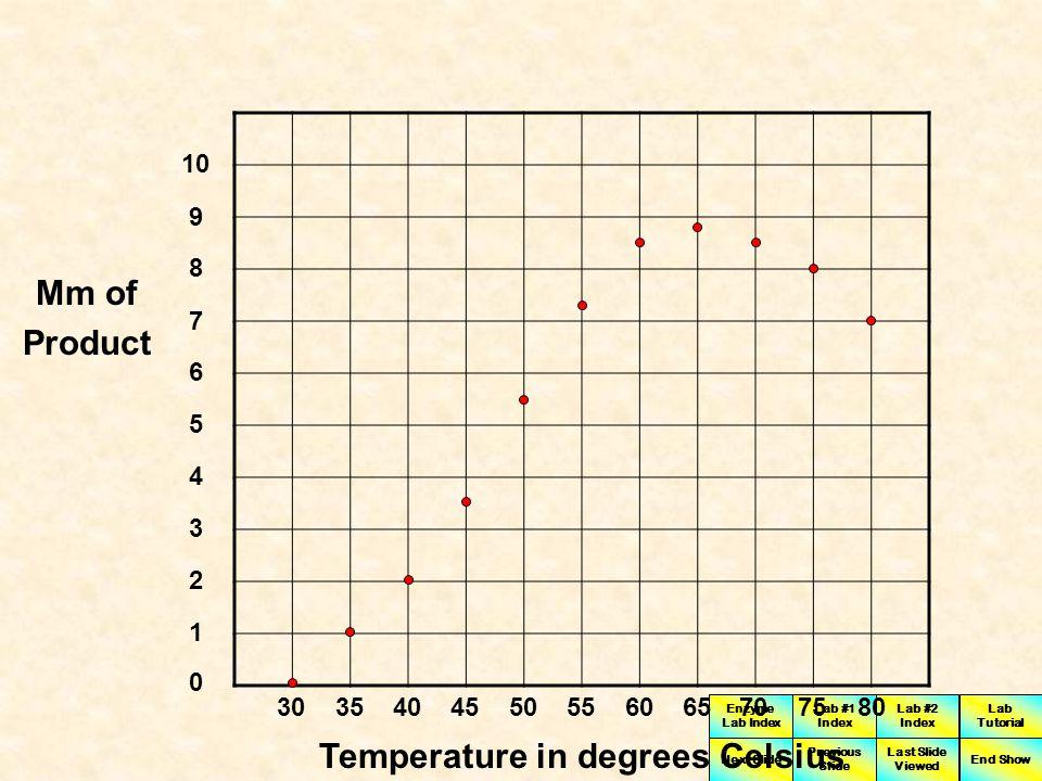 Temperature in degrees Celsius
