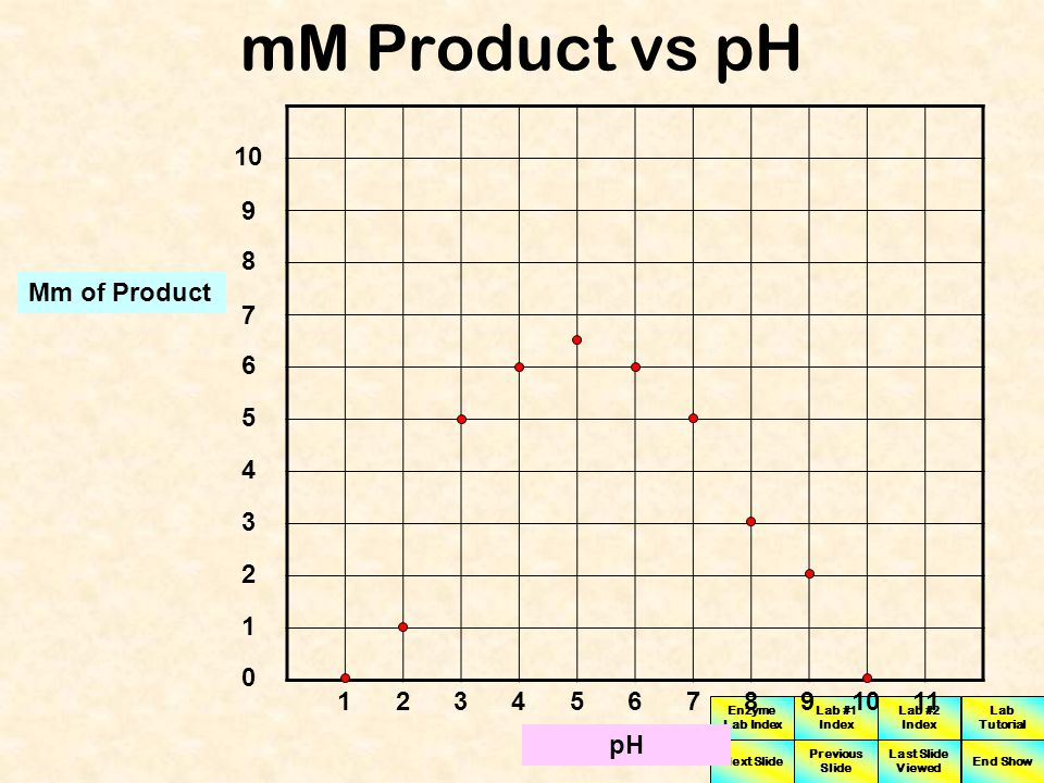 mM Product vs pH 10 9 8 Mm of Product 7 6 5 4 3 2 1 1 2 3 4 5 6 7 8 9