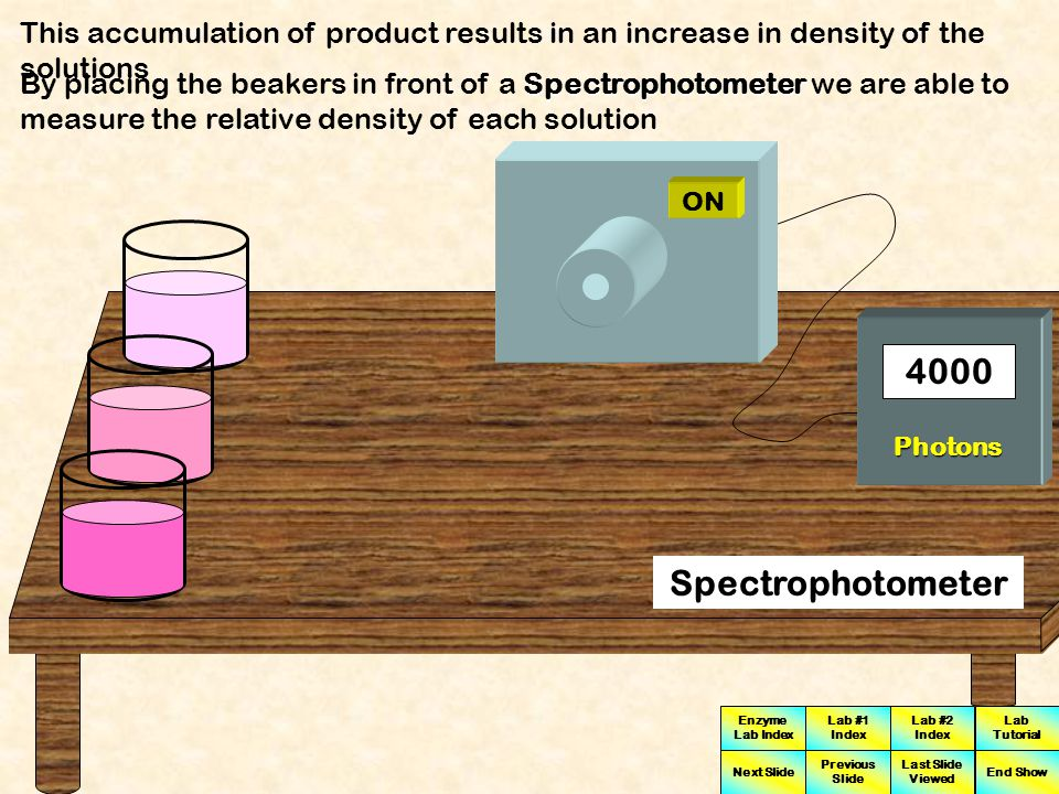 This accumulation of product results in an increase in density of the solutions