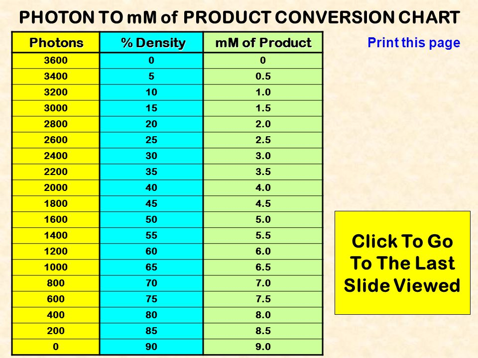 PHOTON TO mM of PRODUCT CONVERSION CHART To The Last Slide Viewed