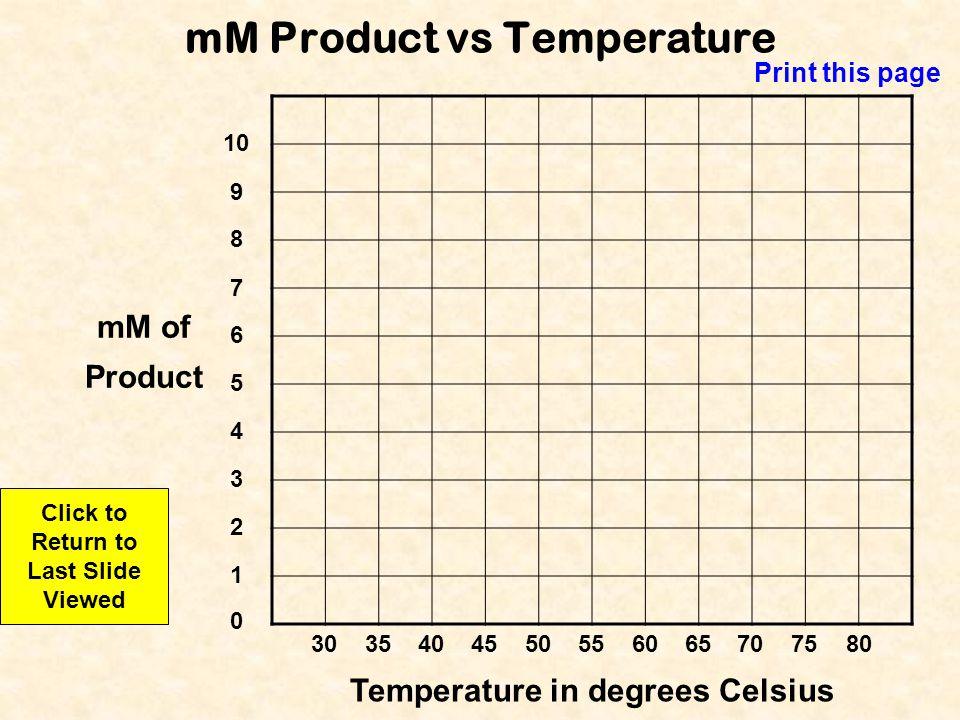 mM Product vs Temperature