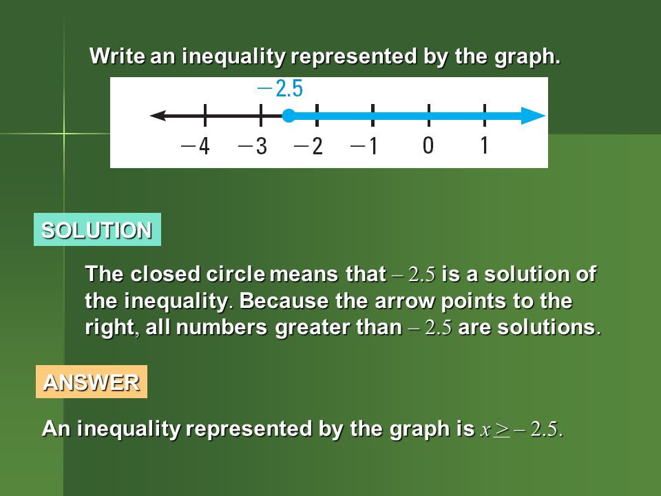 Write an inequality represented by the graph.
