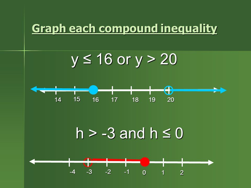 Graph each compound inequality