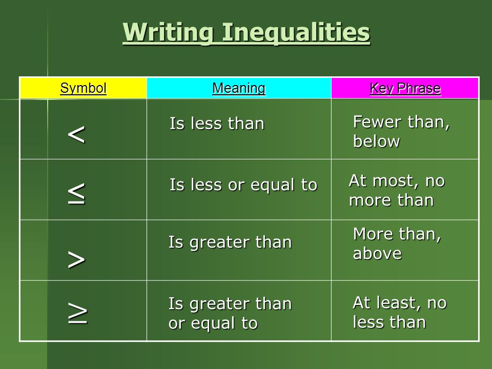 < ≤ > Writing Inequalities Fewer than, below Is less than