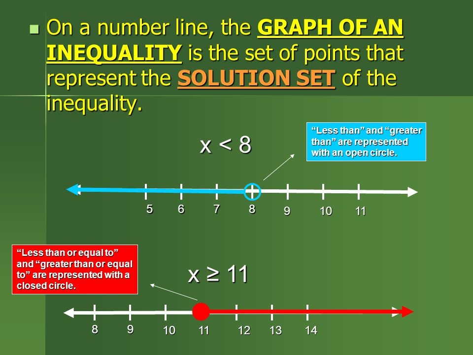 On a number line, the GRAPH OF AN INEQUALITY is the set of points that represent the SOLUTION SET of the inequality.
