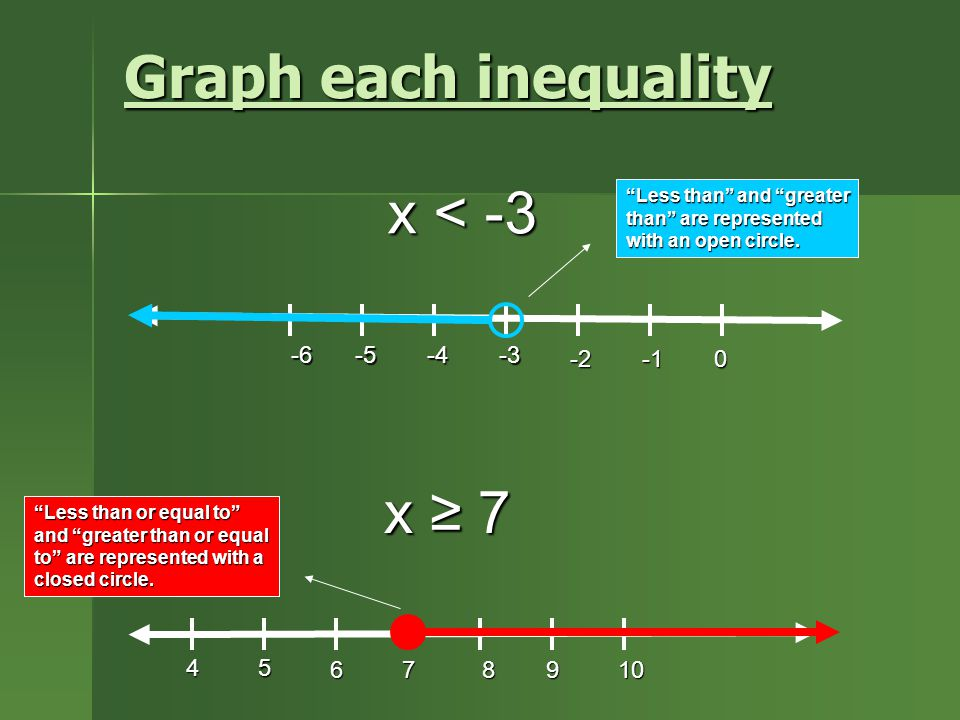Graph each inequality x < -3 x ≥