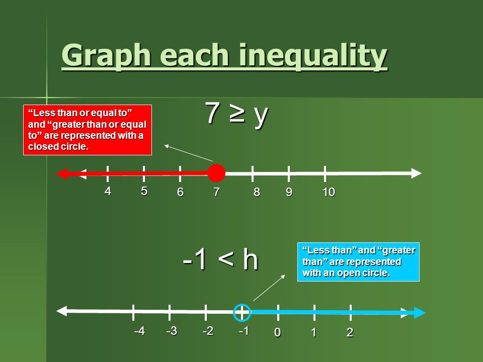 Graph each inequality 7 ≥ y -1 < h 4 5 6 7 8 9 10 -4 -3 -2 -1 1 2