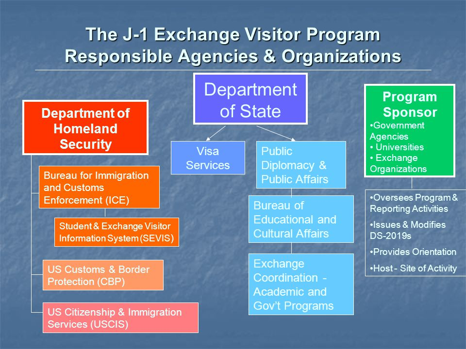 The J-1 Exchange Visitor Program Responsible Agencies & Organizations