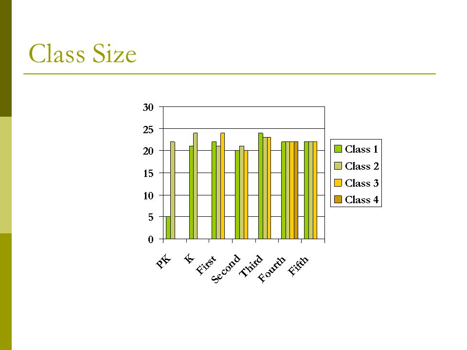 Class Size