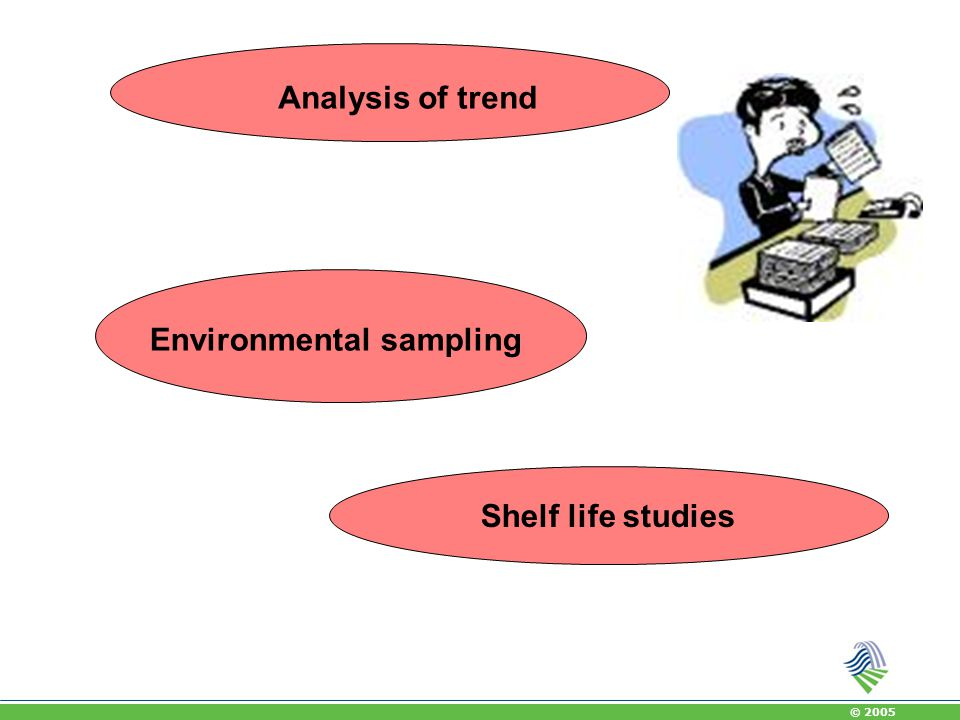 Analysis of trend Environmental sampling Shelf life studies