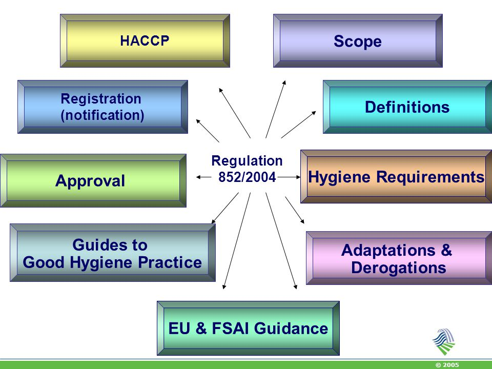 Scope Definitions Hygiene Requirements Approval Guides to