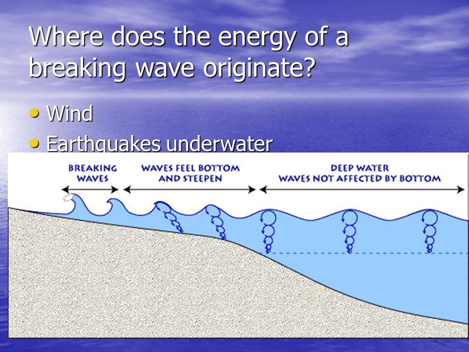 Where does the energy of a breaking wave originate
