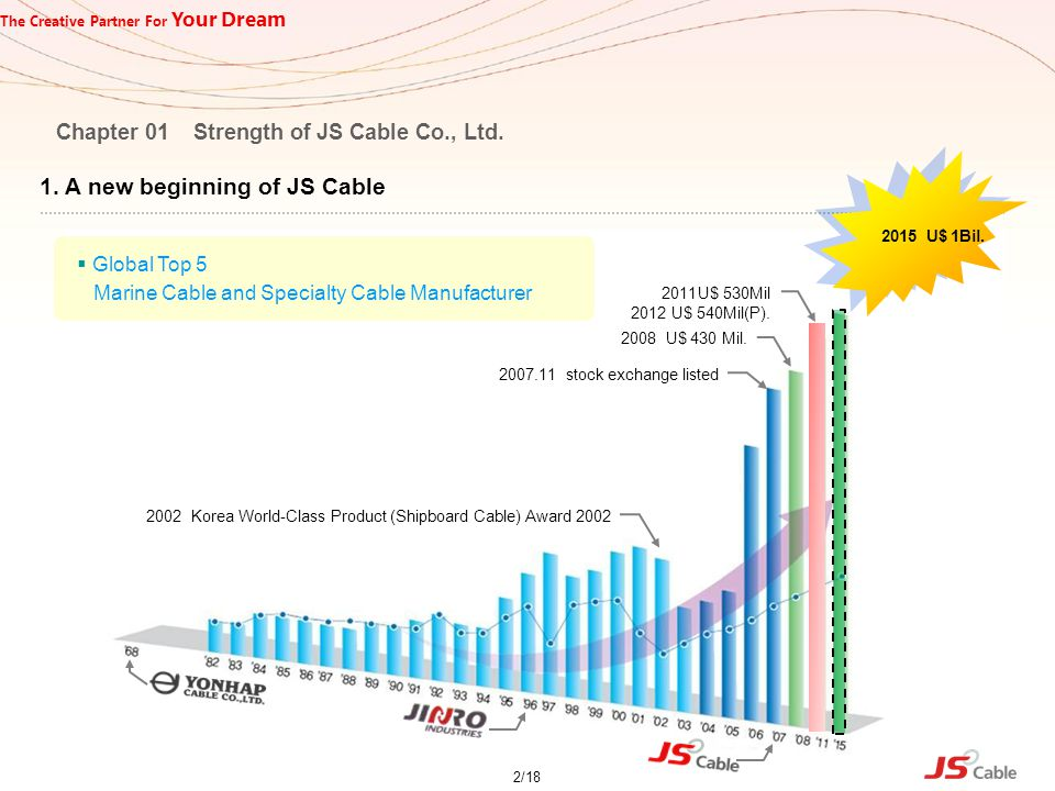 2. Company Profile Chapter 01 Strength of JS Cable Co., Ltd.