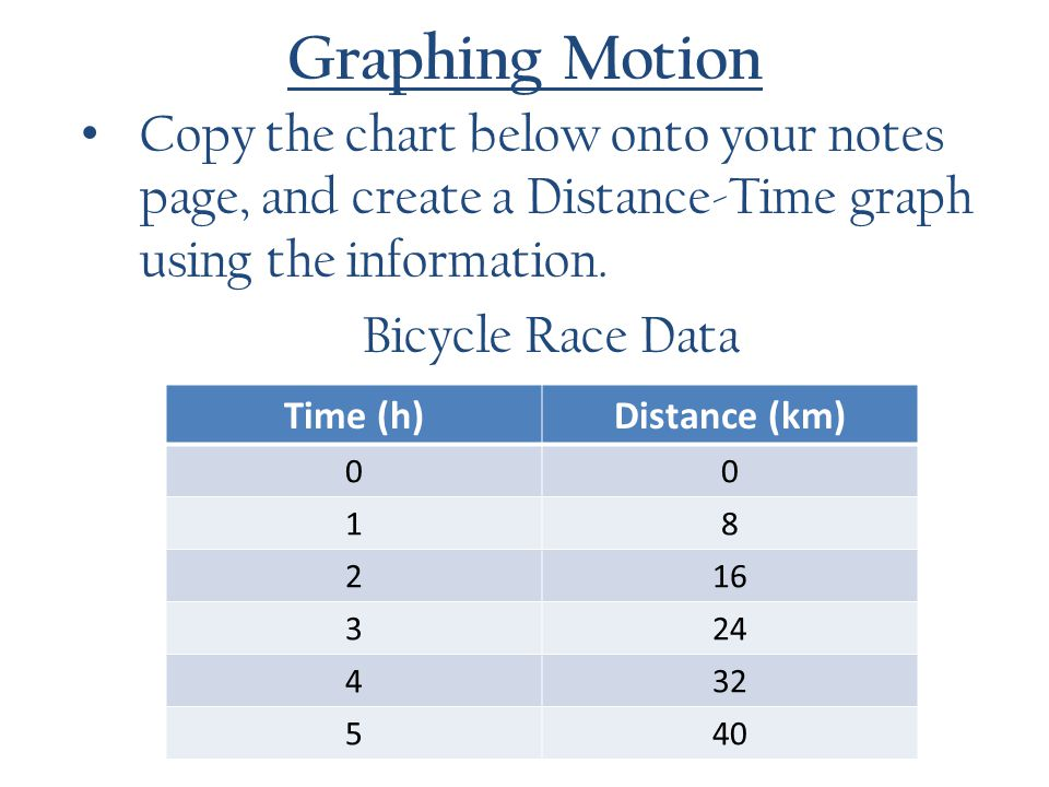 Graphing Motion Copy the chart below onto your notes page, and create a Distance-Time graph using the information.