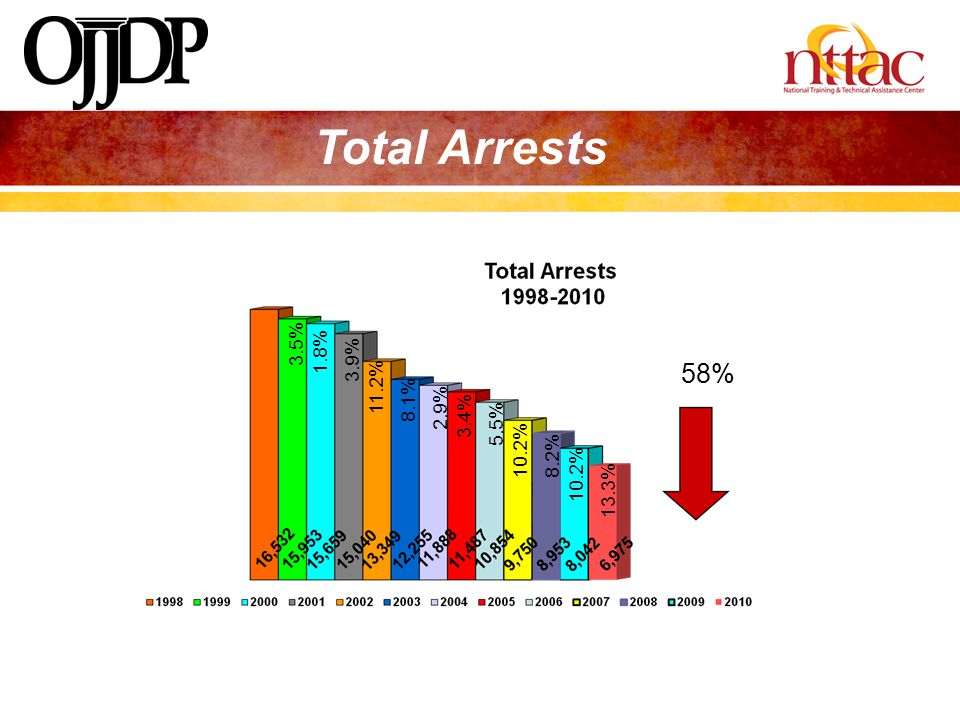 Total Arrests 58% 3.5% 1.8% 3.9% 11.2% 8.1% 2.9% 3.4% 5.5% 10.2% 8.2%