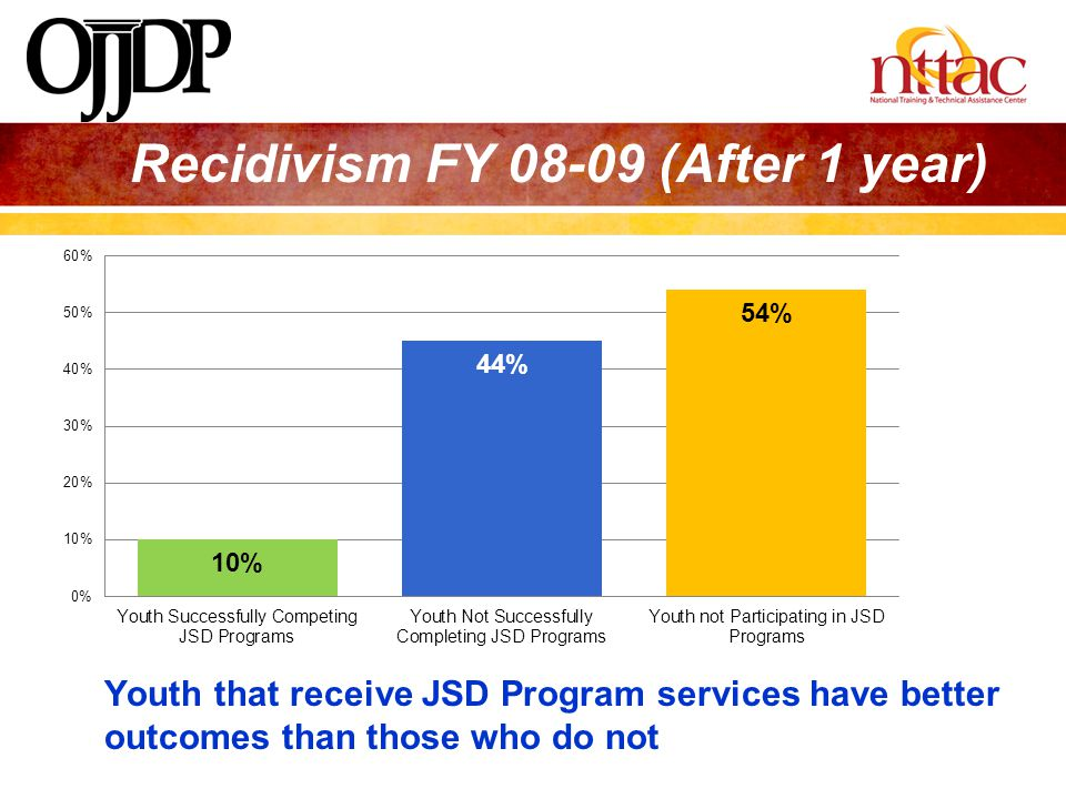 Recidivism FY 08-09 (After 1 year)