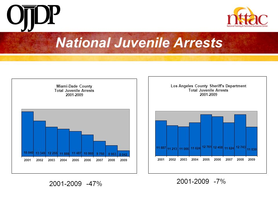 National Juvenile Arrests