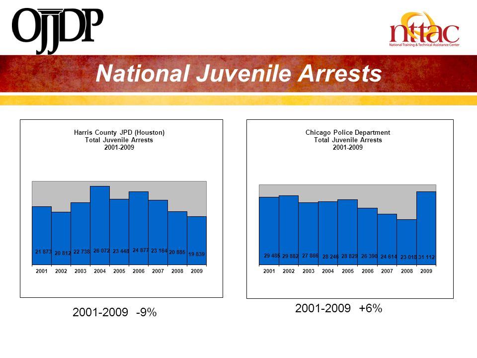 National Juvenile Arrests
