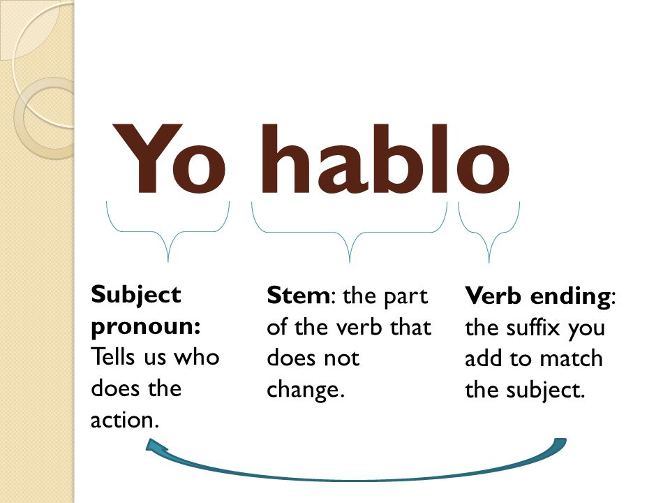 Yo hablo Subject pronoun: