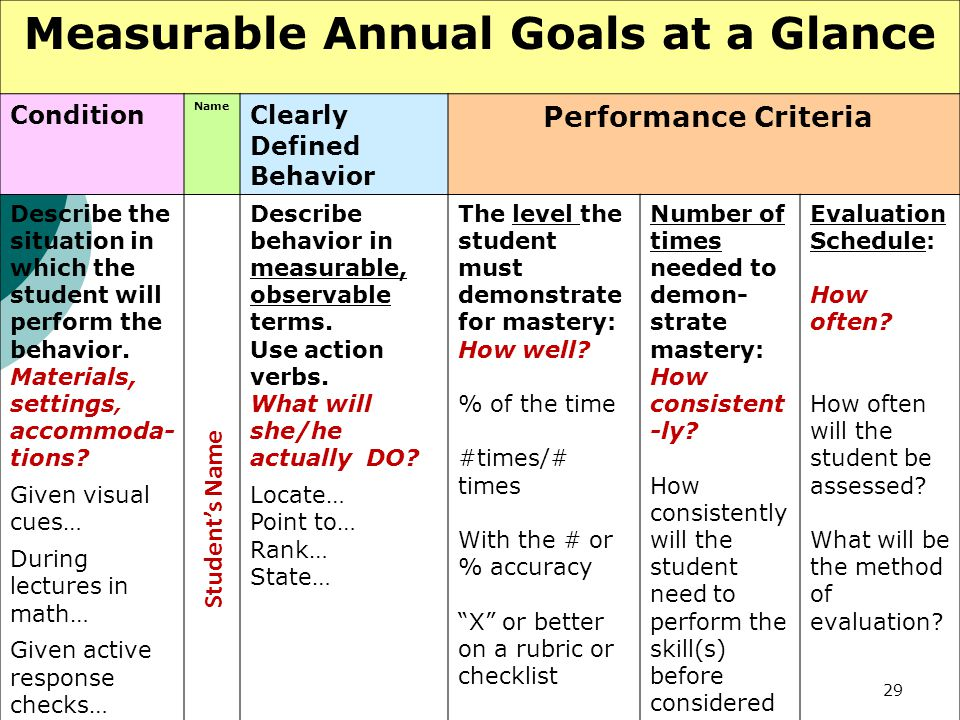 Measurable Annual Goals at a Glance