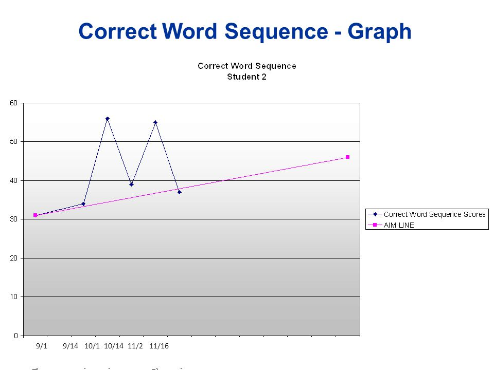 Correct Word Sequence - Graph
